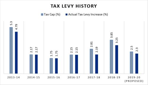 tax levy history graph