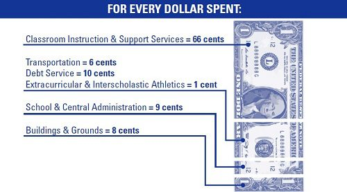 how every dollar is spent