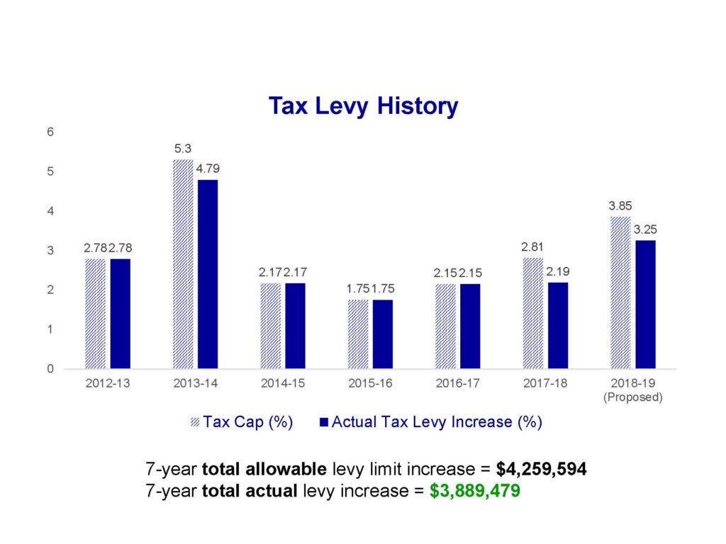 tax levy history 2012-2018