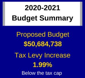 budget summary graphic