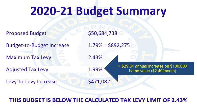 budget summary tax impact