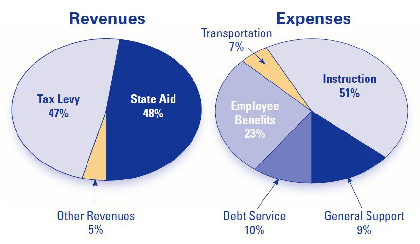 Total revenue is made up of 47% tax levy, 48% state aid, and 5% other. Total expenses are made up of 51% instruction, 9% general support, 10% debt service, 23% employee benefits, 7% transportation