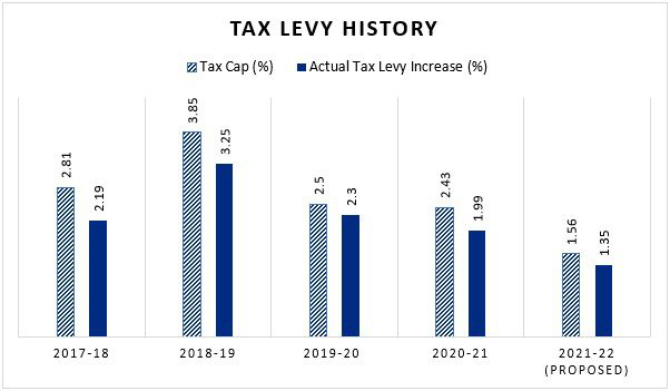 tax levy history graph that shows the district has proposed tax levy increases below the maximum allowable increases since 2017