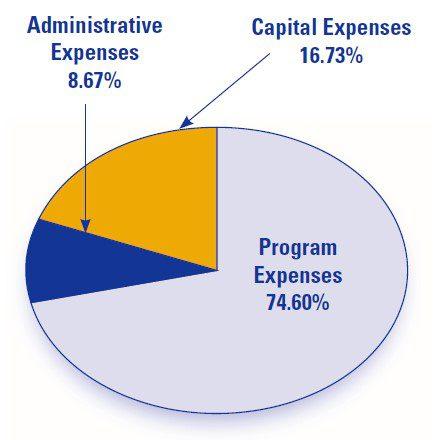 administrative expenses 8.67%, capital expenses 16.73%, program expenses 74.60%
